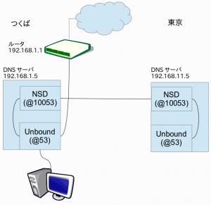 NSDとUnbound概念図